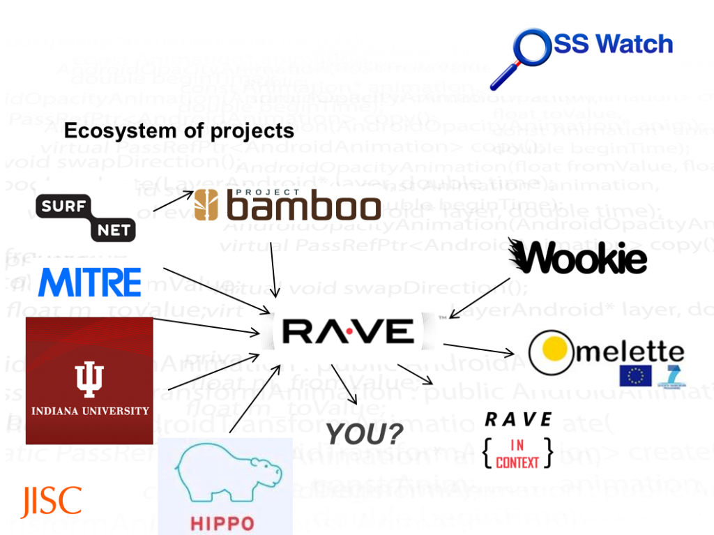 Ecosystem of Apache Rave projects