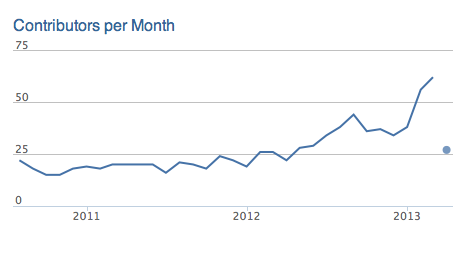CloudStack contributors per month; around 25 over 2011-2012, rising steeply to 60 in 2013
