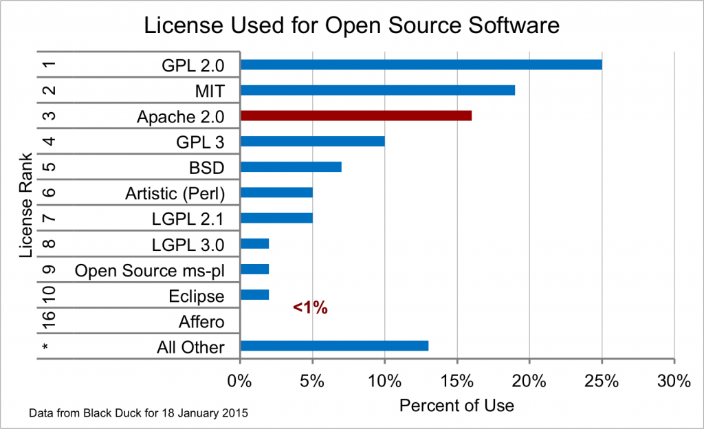 Graph showing license usage in open source software; Affero is less than 1% and rank ed 16th most popular; Apache 2.0 is ranked 3rd most popular, after GPL 2.0 and MIT.