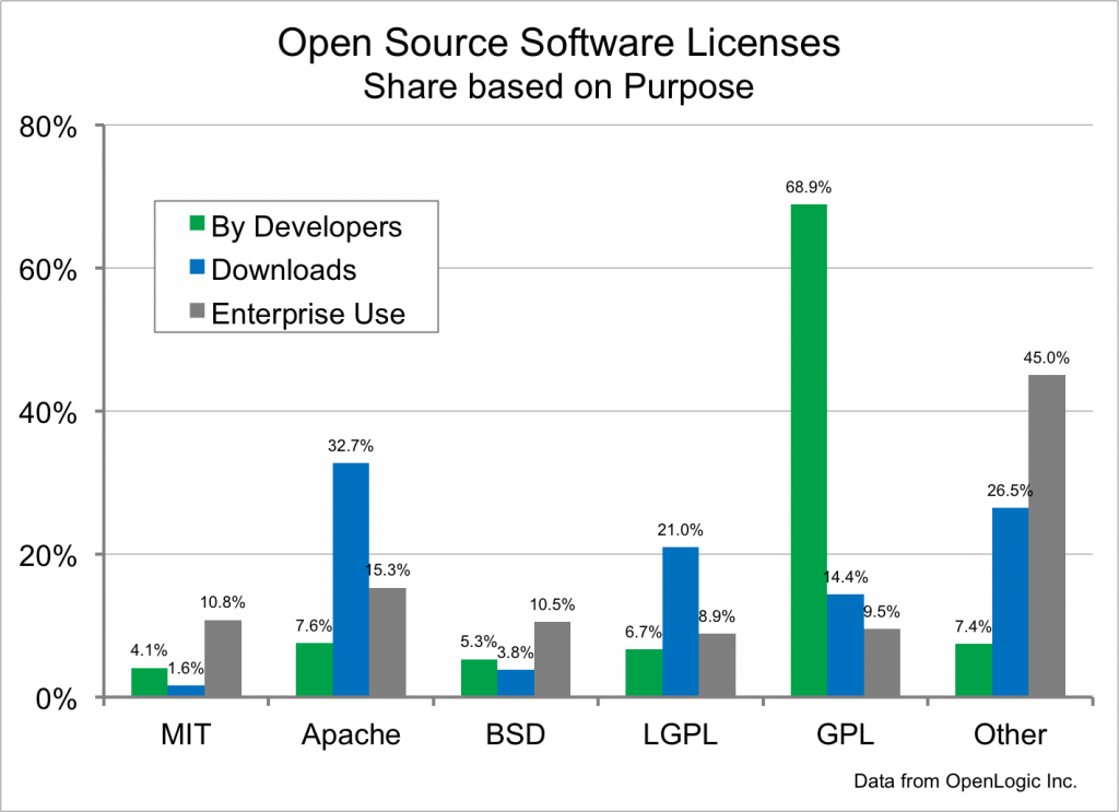 Figure 3. License usage by purpose.