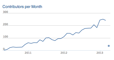 OpenStack contributors per month; rising from 50 in 2011 to 250 in 2013