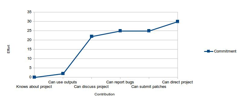 A graph showing a commitment gradient that jumps suddenly between being able to use a project and being able to engage in community discussions