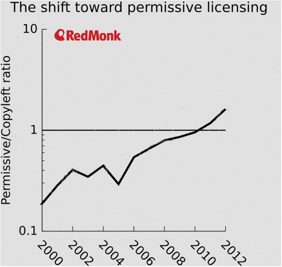 Figure 4: Upwards trend for permissive licensing (source: redmonk)
